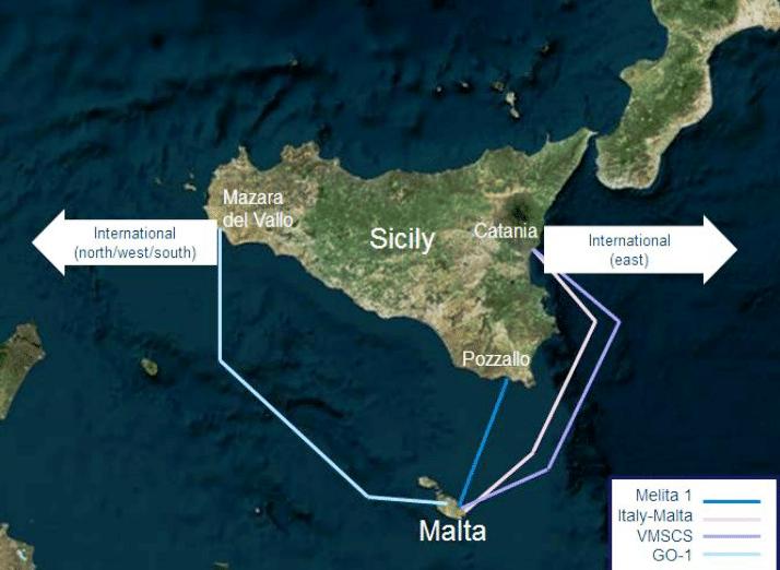 malta network